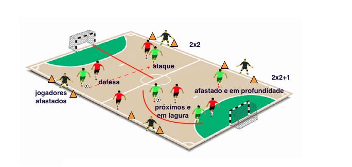 335ba163d0b5f A relação com o espaço de jogo - Pedagogia do Futsal